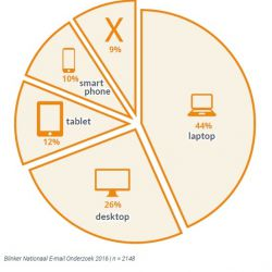 E-mail is een belangrijke conversiedrijver voor webshops, zo blijkt uit dit onderzoek.