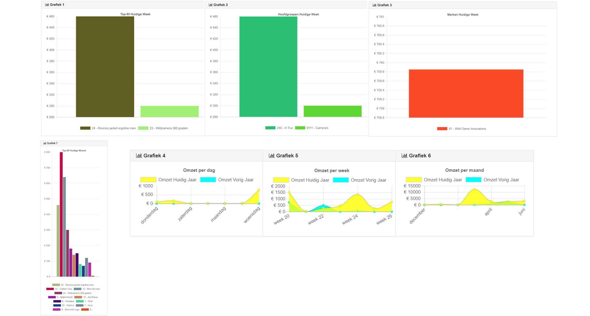Grafieken in easyVoras Online